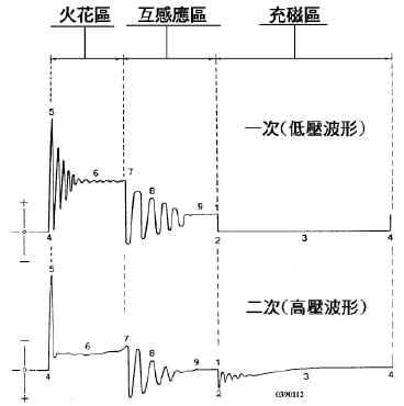 1.白金式点火系统 — 标准波形.